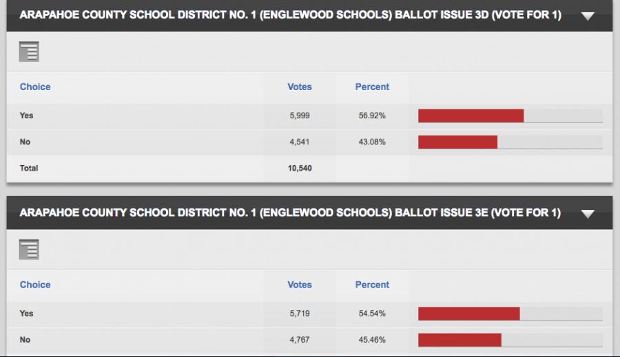 courtesy: Arapahoe County http://results.enr.clarityelections.com/CO/Arapahoe/63748/182689/Web01/en/summary.html