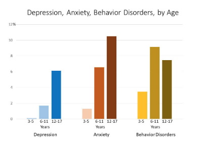 Data+collected+by+the+Centers+for+Disease+Control+found+7.1%25+of+children+aged+3-17+have+diagnosed+anxiety.+That+translates+into+roughly+4.4+million+school-aged+children.+